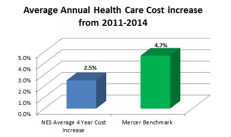 Average Annual Health Care Cost increase from 2011-2014
